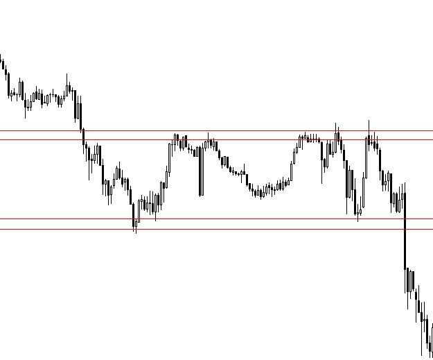 Breakout FOREX strategy that works