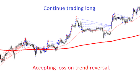 1H Forex trading strategy