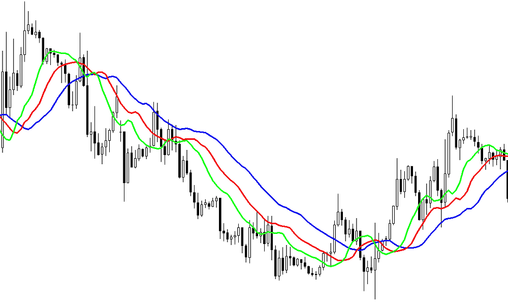 Alligator FOREX indicator
