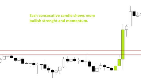 How to recognise valid breakout in forex
