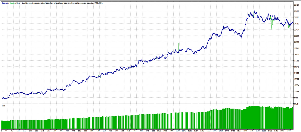Adding to the winner. Algo scalping FOREX strategy