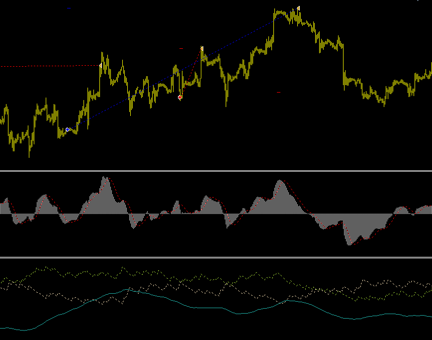 Signal lines forex strategy