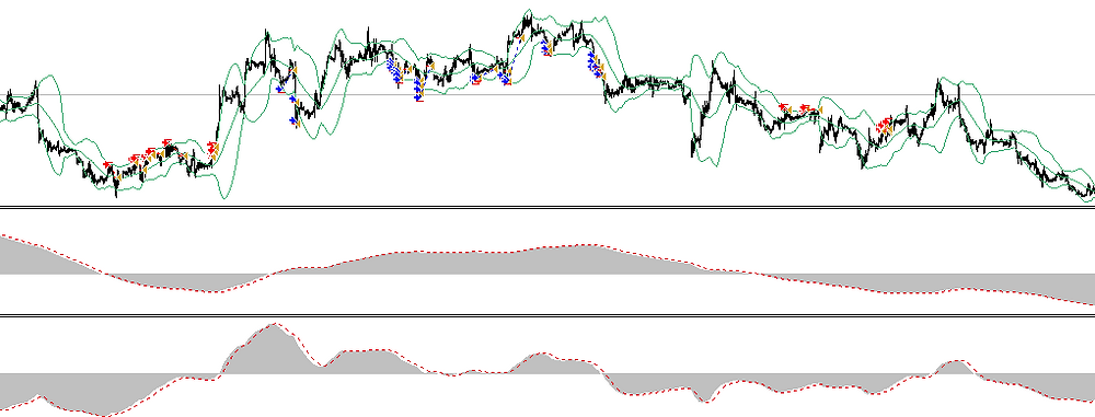 Warlord MACD - FOREX strategy