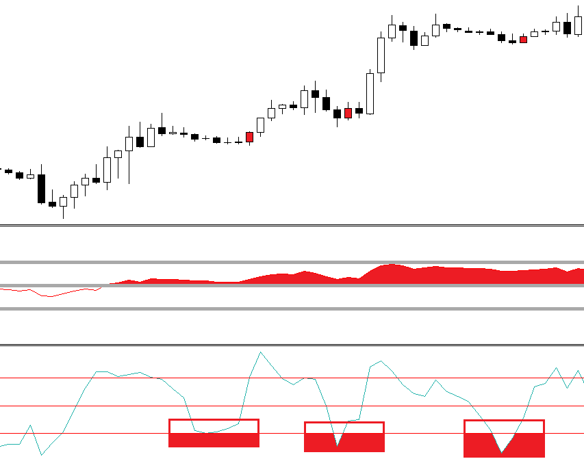 Universal RSI and CCI FOREX strategy