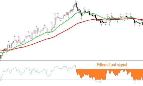 RSI scalping FOREX strategy