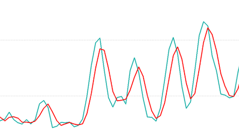 Stochastic forex indicator
