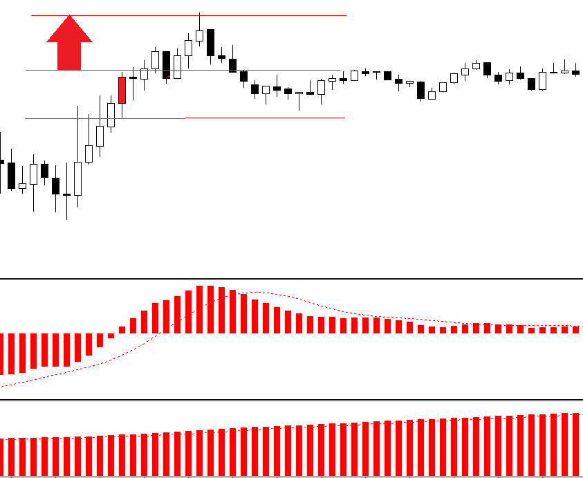 MACD candle trap. Agressive FOREX strategy