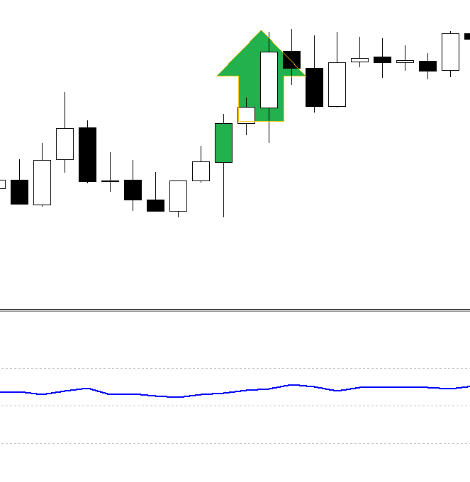 Strong forex strategy