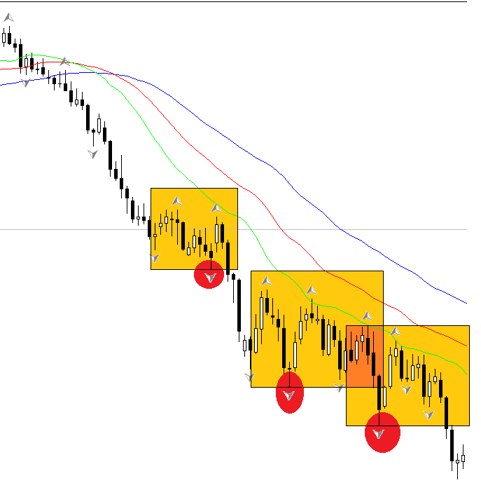 Double top / bottom FOREX strategy
