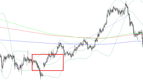 Alligator bounce scalping forex strategy