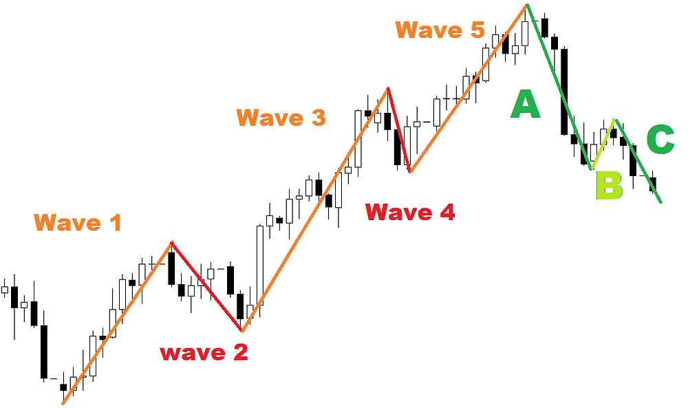 Elliot waves in FOREX