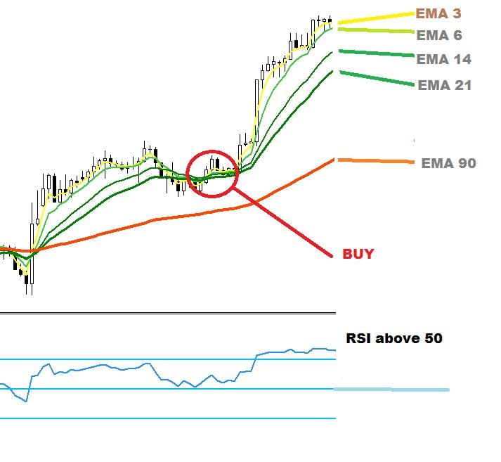5X forex EMA strategy