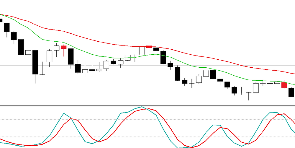Stochastic scalping FOREX strategy