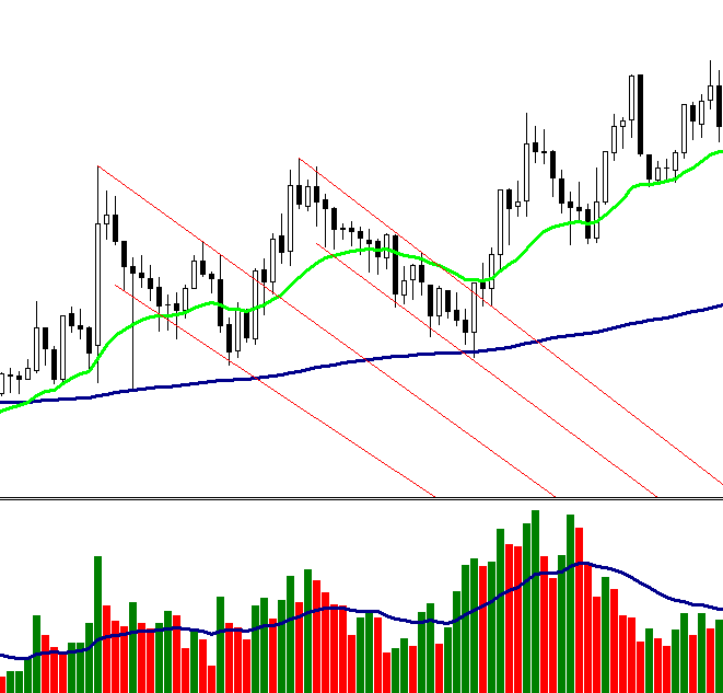 Flag pattern FOREX strategy