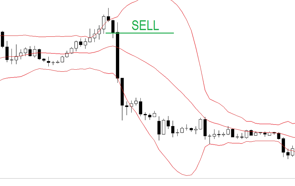 Morning / evening star with bollinger bands. FOREX strategy
