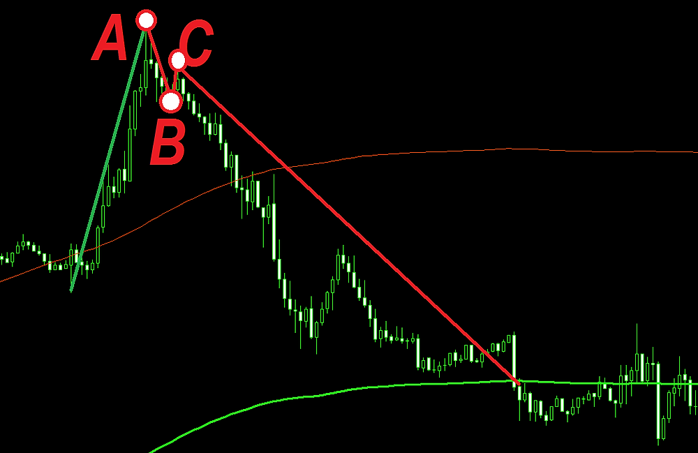 Belly of the beast, profitable reversal FOREX strategy