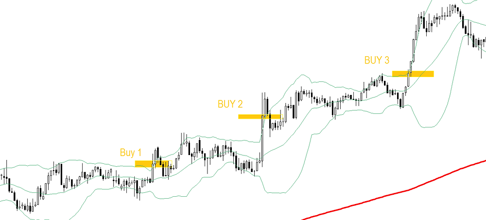 50/50 Bollinger bands FOREX strategy