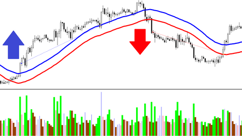 Simple forex strategy that works even for beginners