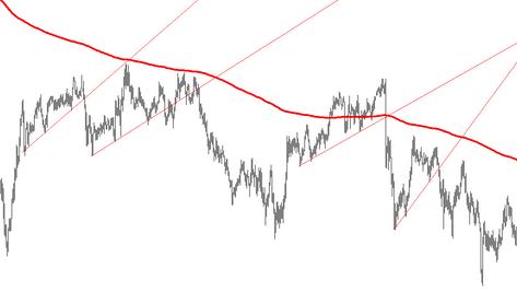 Single trendline breakout FOREX strategy