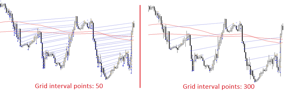 2500 pips/month - Grid forex strategy that works