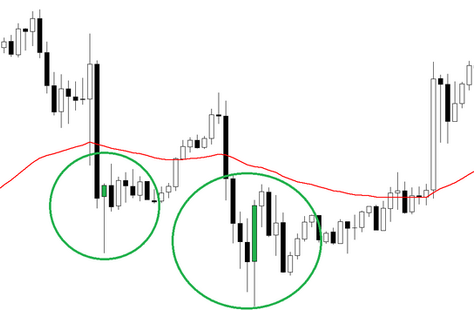 How to use candlestick in forex