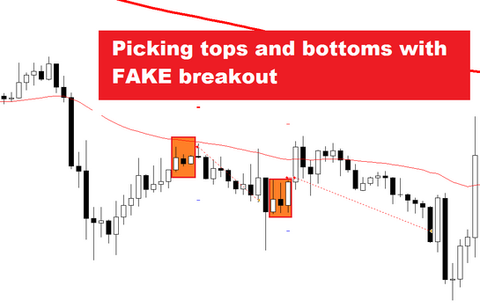 1H Fake breakout FOREX strategy