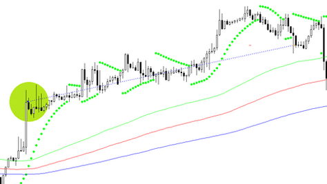 SAR trend following forex strategy