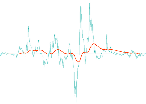 Force index FOREX indicator