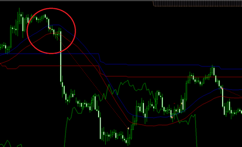 Ichimoku and simple price tunnel forex strategy