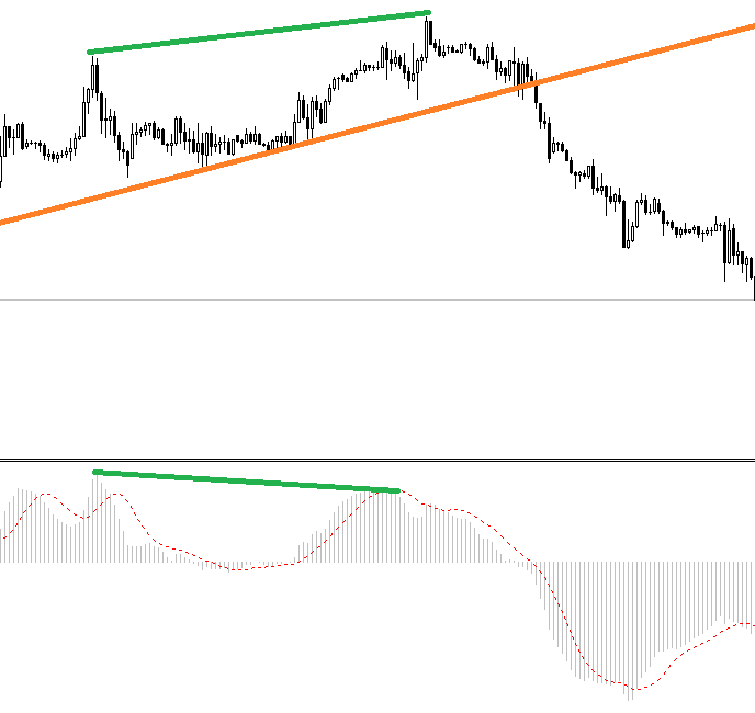 macd divergence forex strategy