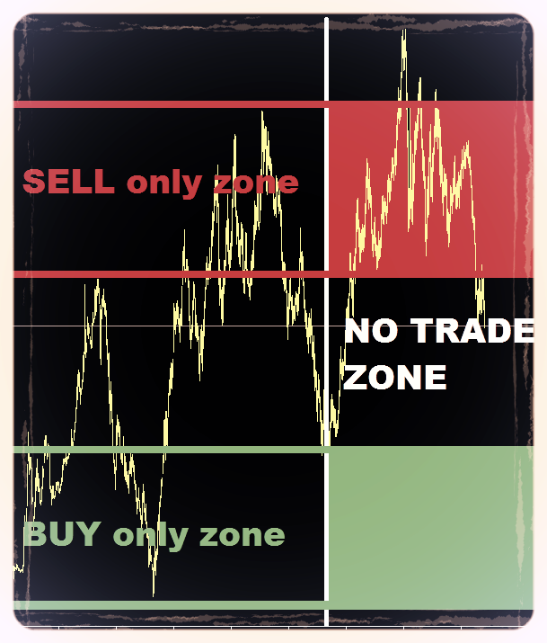 The scalping averager - profitable FOREX scalping strategy