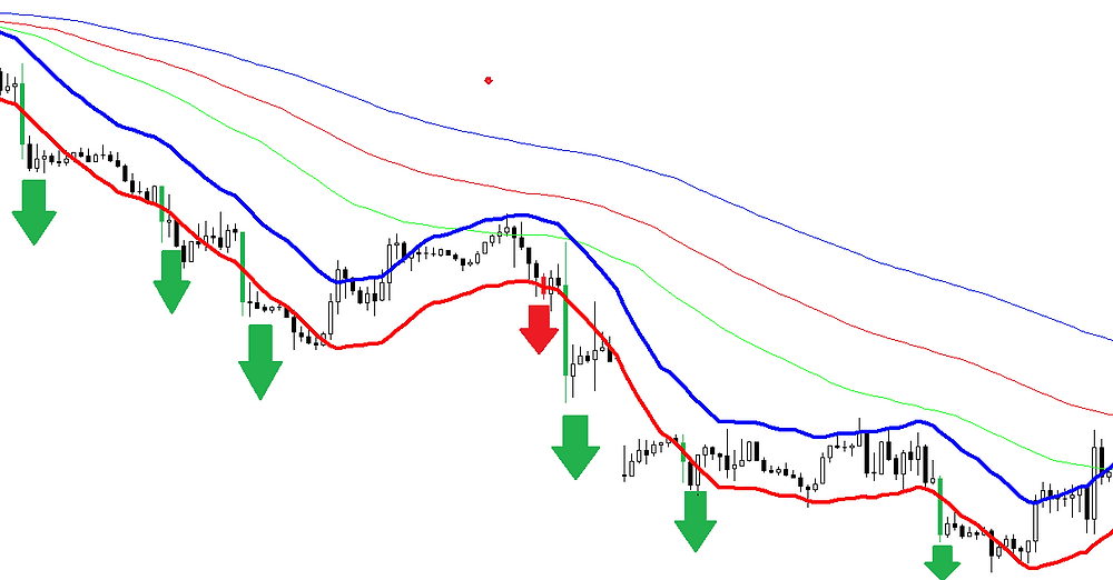 Alligator scalping forex strategy