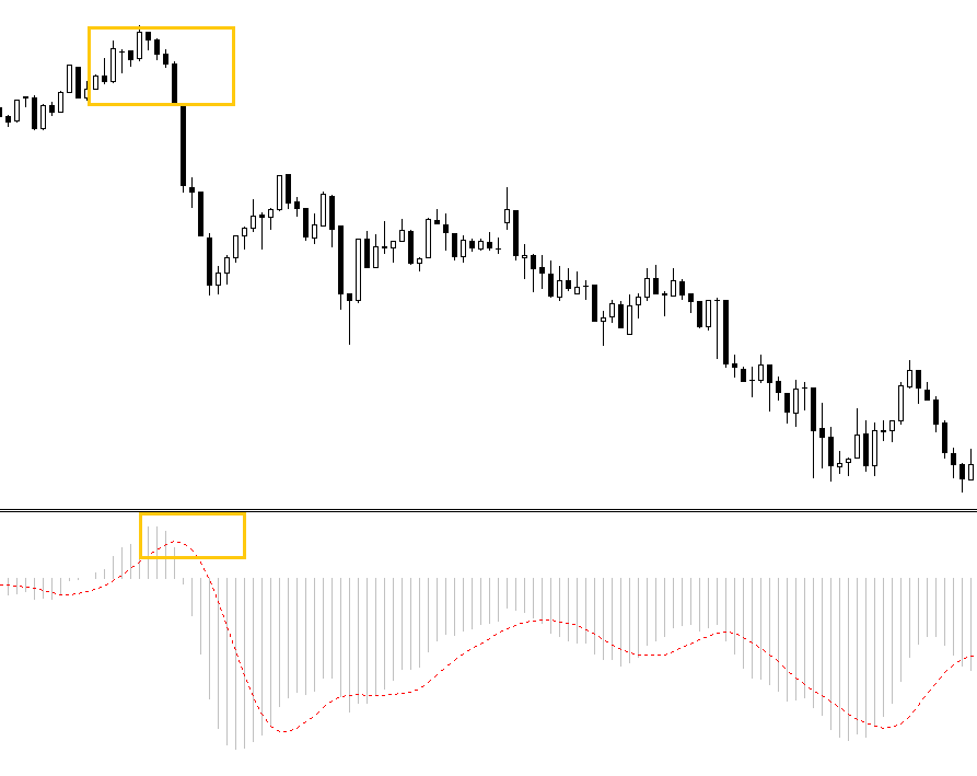 Clean and simple MACD forex strategy
