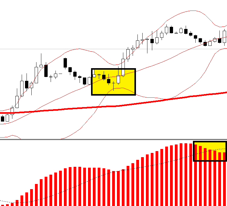 Bollinger bands and test candle FOREX strategy