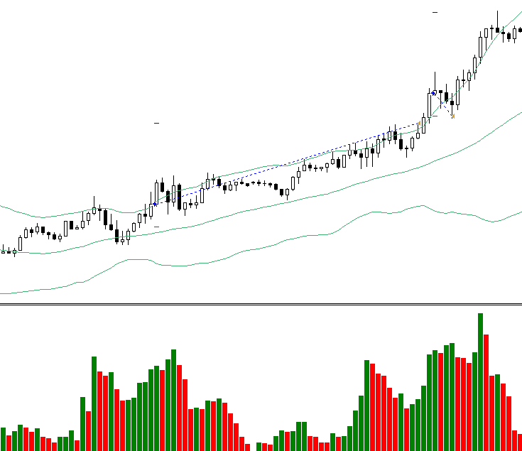Growing volumes breakout forex strategy