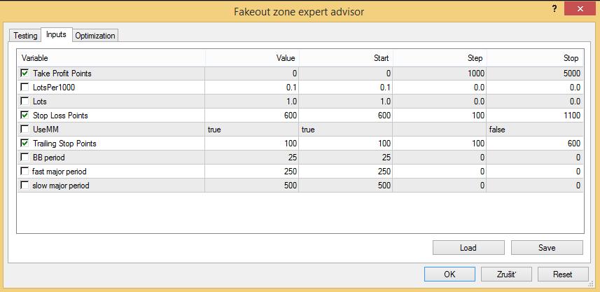 Fakeout zone FOREX expert advisor