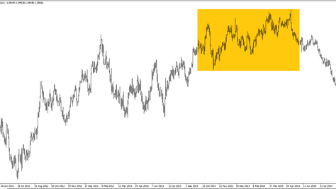 End of the bullish market in forex