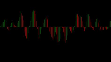 Acceleration/deceleration (AC) FOREX indicator