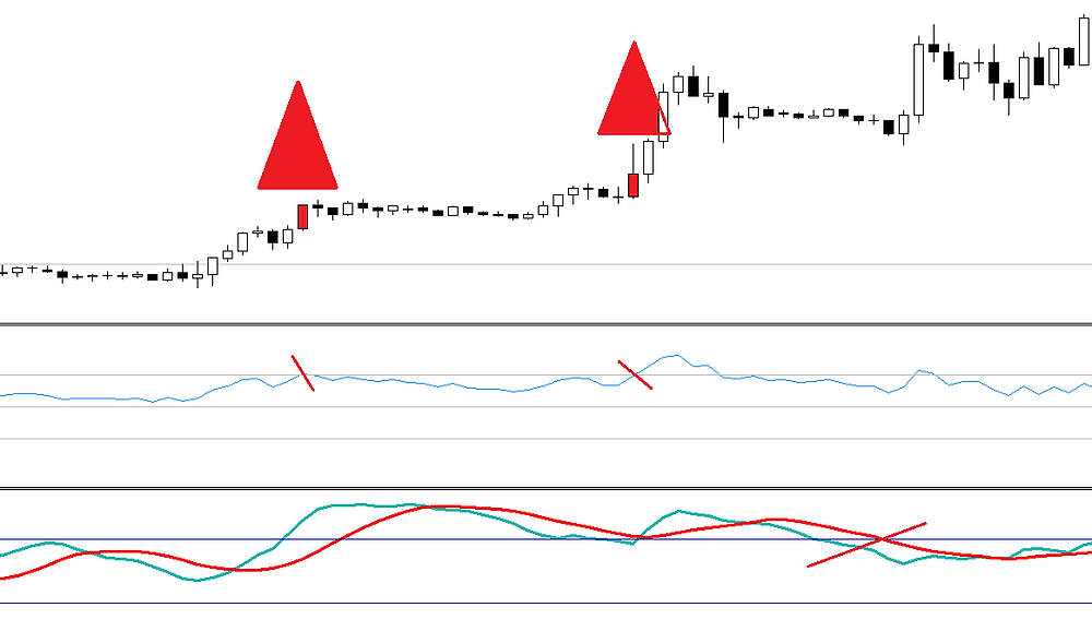 RSI and Stochastic momentum FOREX strategy