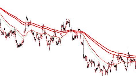 Risk Reward Ratio in modern FOREX market