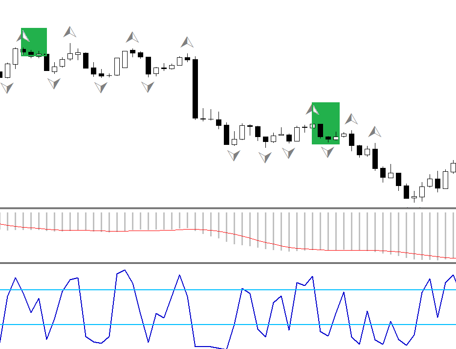 Adding to the winner, MACD and RSI FOREX strategy