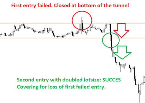 Advanced methods for breakout entry in forex