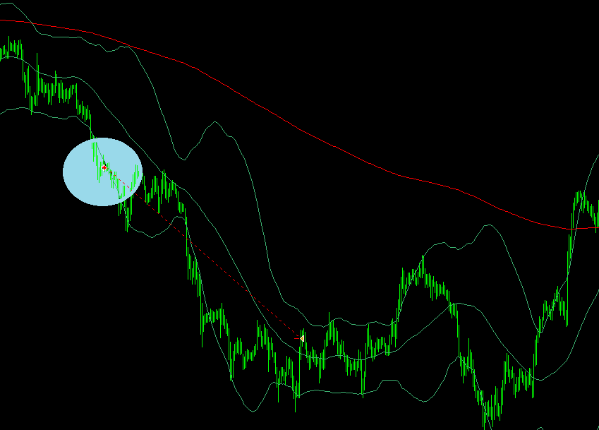 BB tunnel and doji forex strategy
