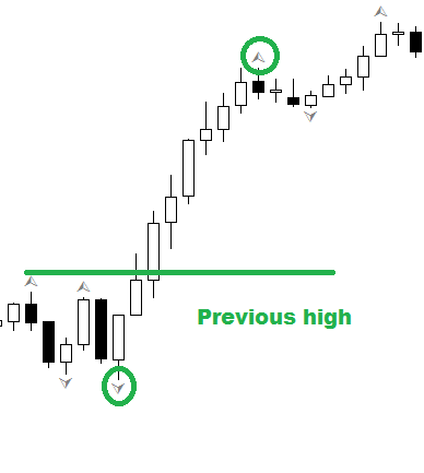 Fractal geometry strategy for FOREX