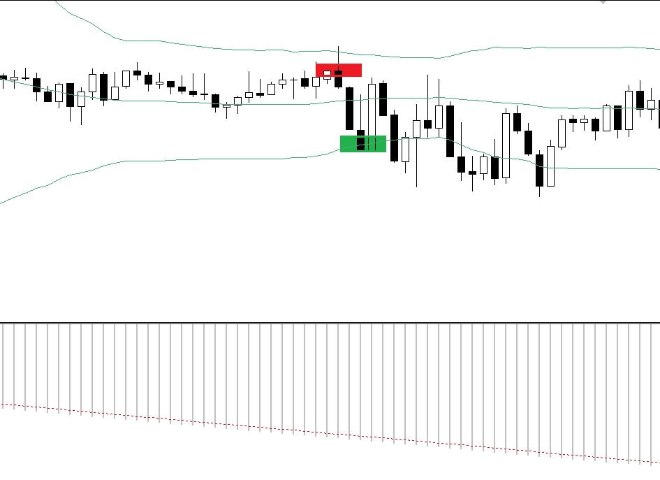 Aggressive 15 min fakeout scalping with Bollinger bands – FOREX strategy