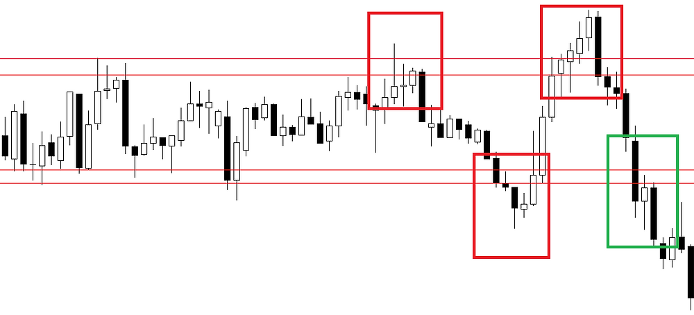 Breakouts and fakeouts in FOREX