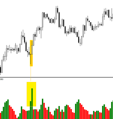 Price testing in forex
