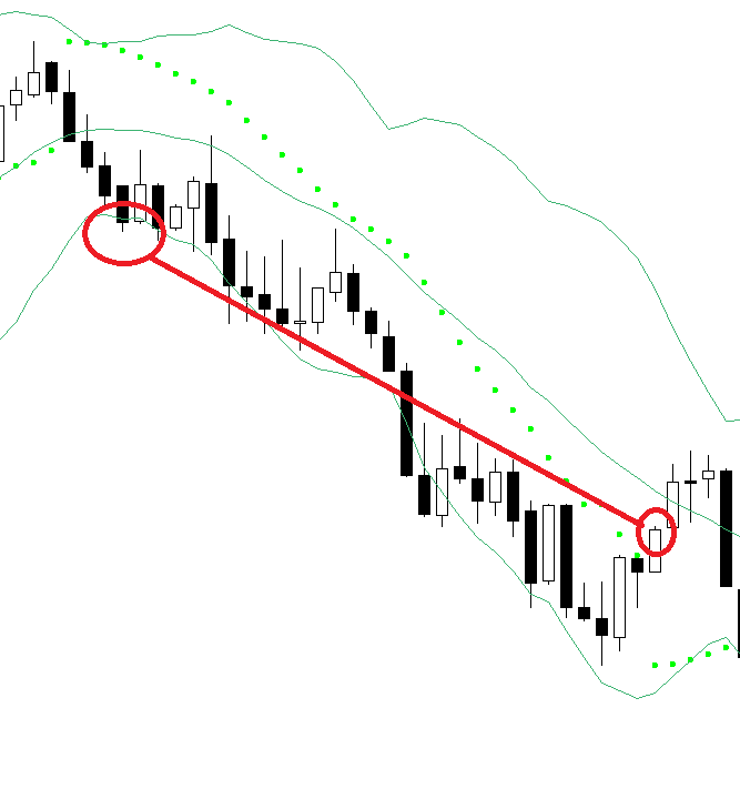 Bollinger bands scalping FOREX strategy