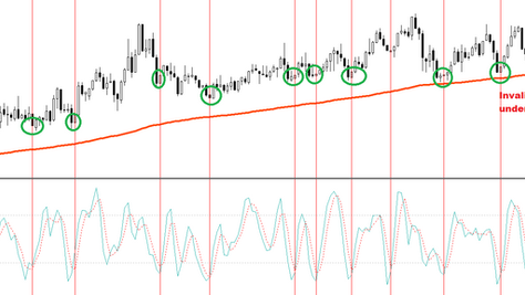 Stochastic 5 min scalper – FOREX scalping strategy