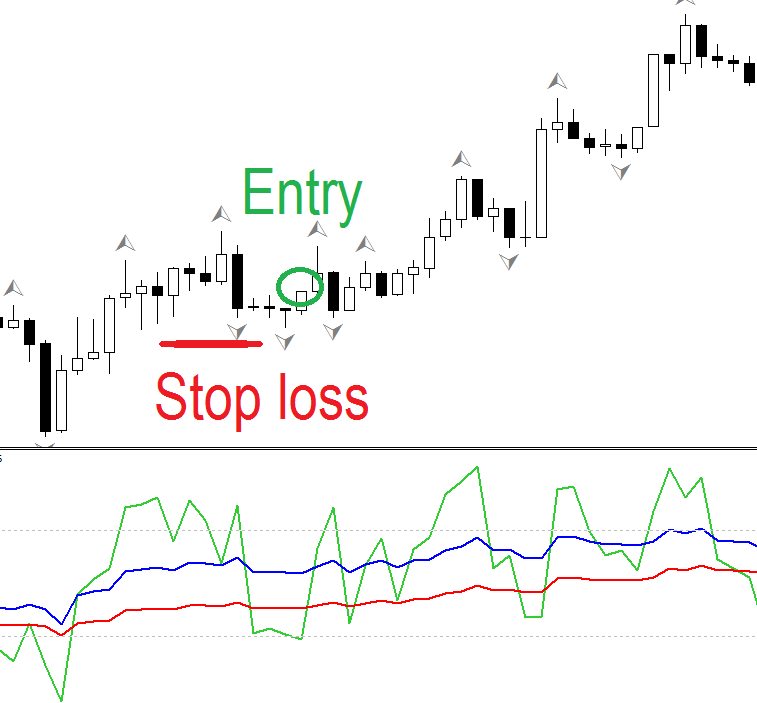 3X RSI scalping FOREX strategy
